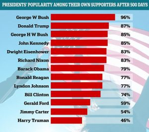 Pesident Popularity
