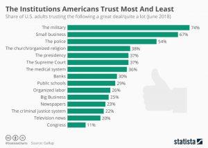 Trust Most