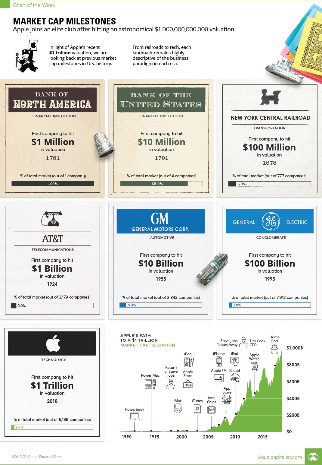 market-cap-milestones