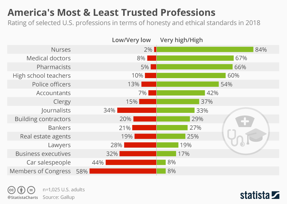 america_s_most_and_least_trusted_professions_n