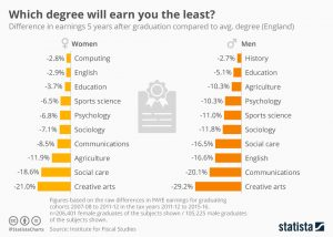 Degree Least