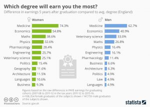 Degree Most