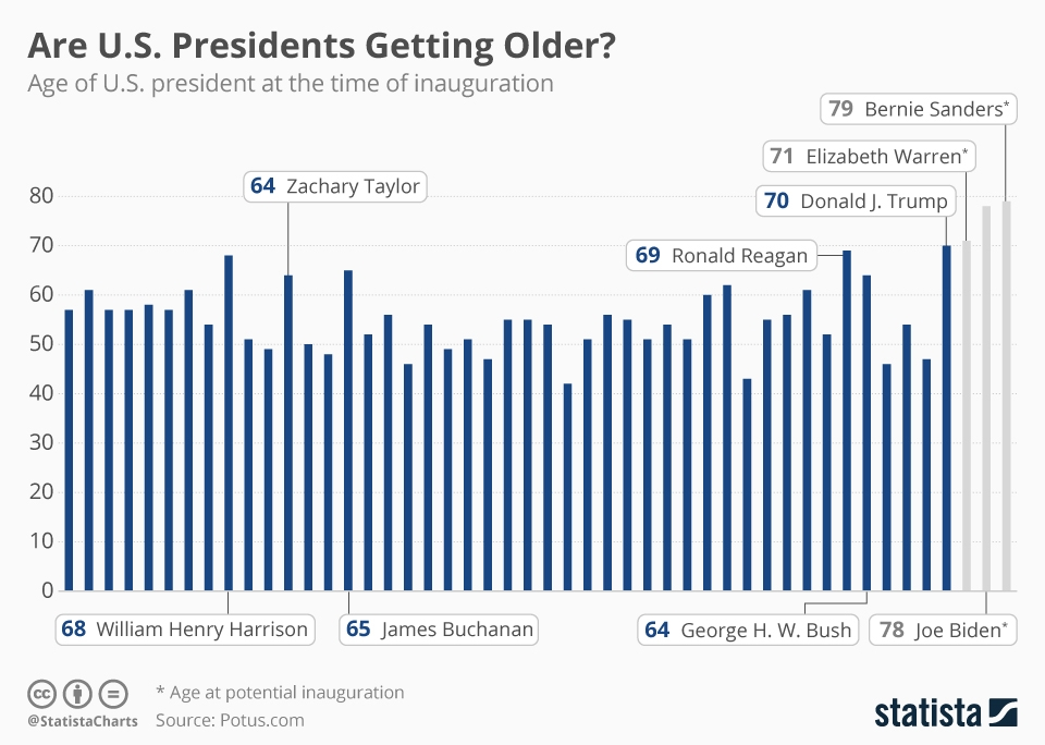 age_of_us_presidents_at_inauguration_n