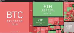 Bitcoin Heatmap Aug 2, 2020