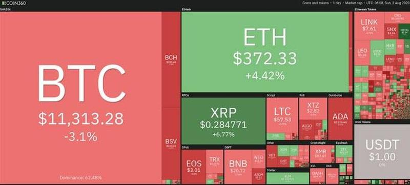 Bitcoin Heatmap Aug 2, 2020